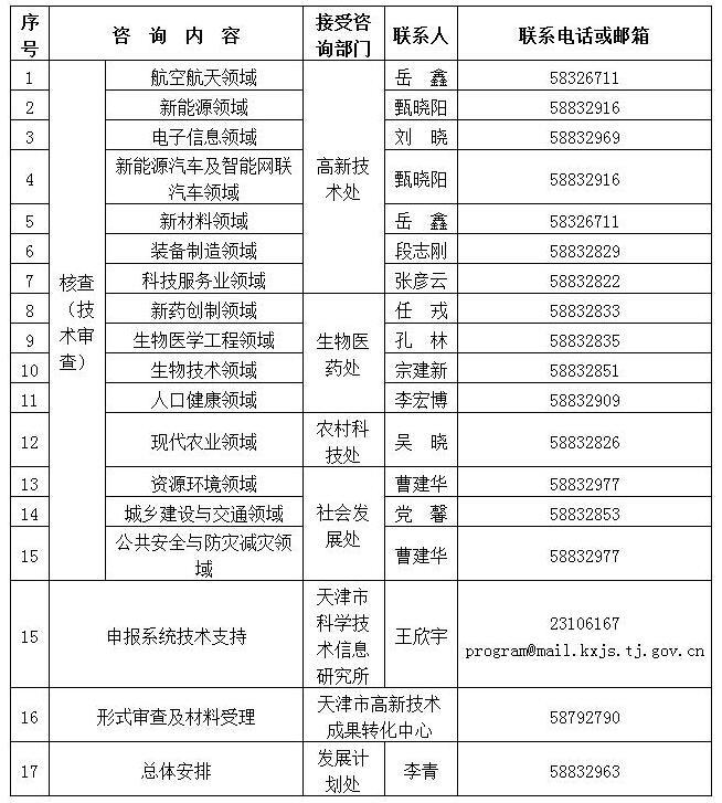 关于预先征集2018年天津市企业研发投入后补助项目的通知.jpg