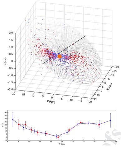图二,上图:造父变星揭示的银河系银盘三维图,太阳并不在翘曲交点线上。下图:翘曲交点线角随银心距存在进动。.jpg