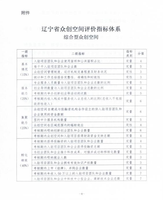关于印发《辽宁省众创空间评价办法(试行)》的通知7.jpg