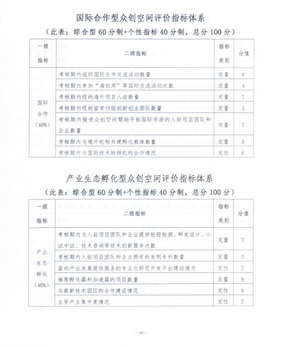 关于印发《辽宁省众创空间评价办法(试行)》的通知9.jpg