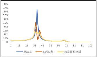 图(a)声学超材料仿真效果图.jpg