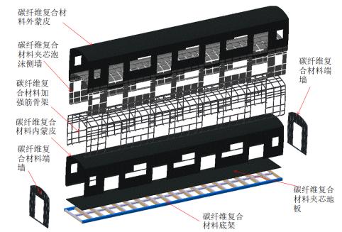 图1 碳纤维复合材料车体结构设计.png
