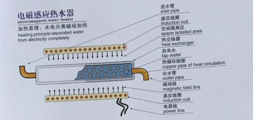 电磁热水器.png
